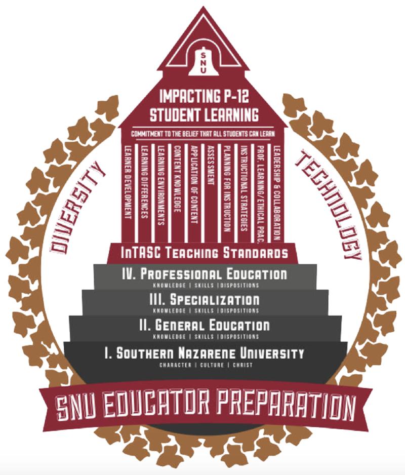 Department of Education conceptual framework diagram